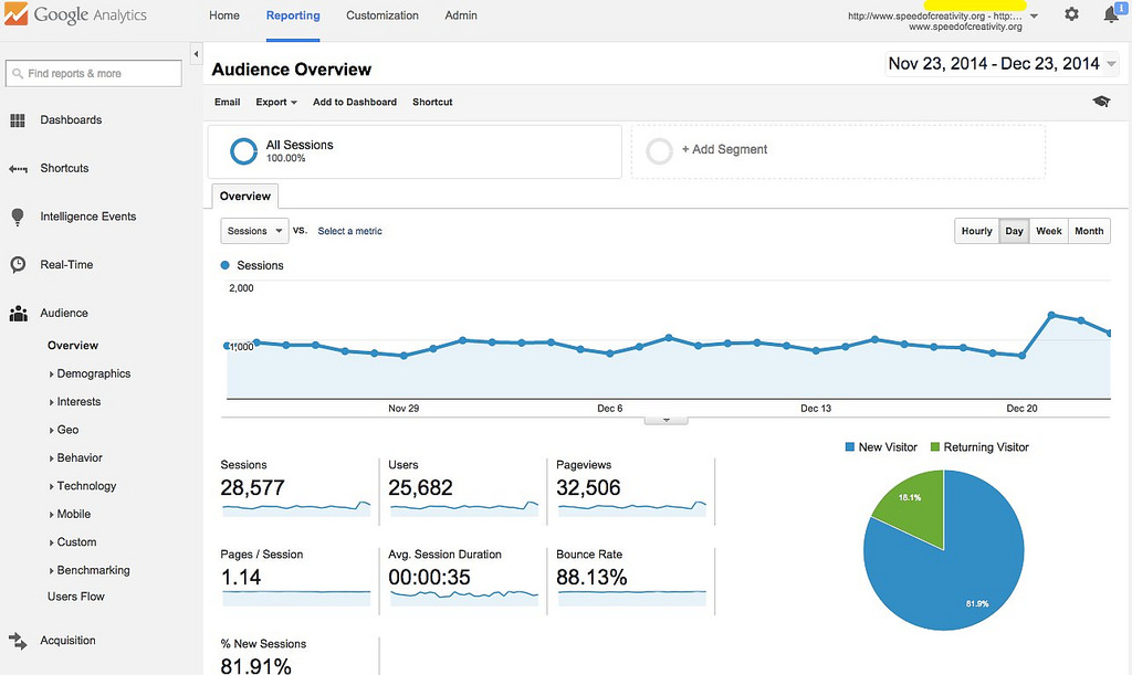 14 Killer Metrics for Google Analytics – To help you understand your Small Business Website Customers